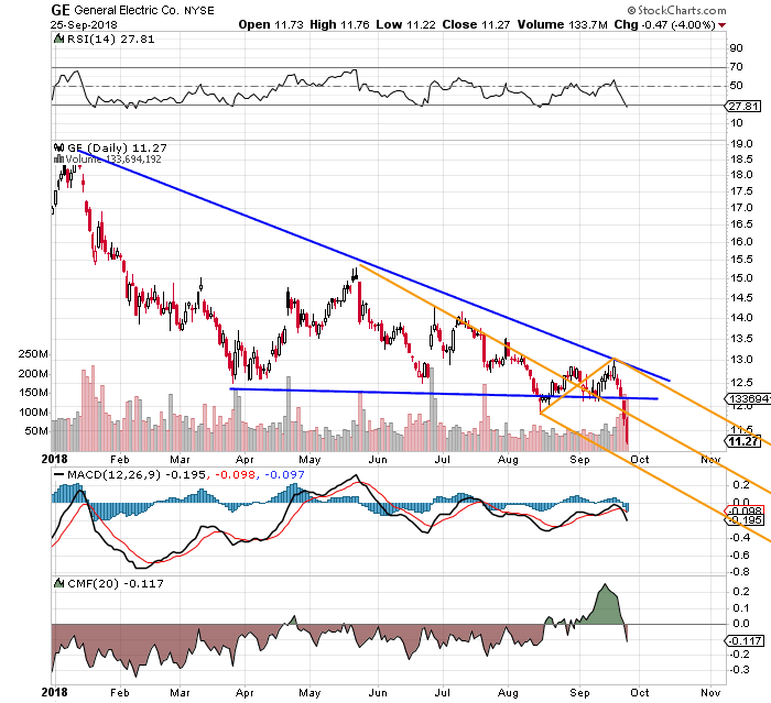 How To Trade Hapless General Electric Ge Thestreet