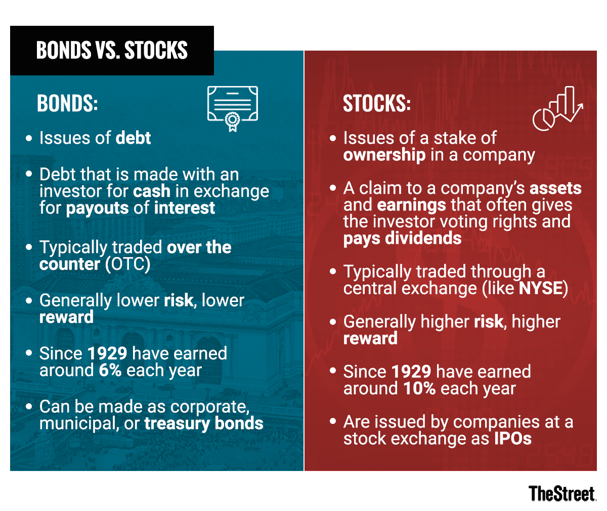 Bonds vs  Stocks: What's the Difference? - TheStreet