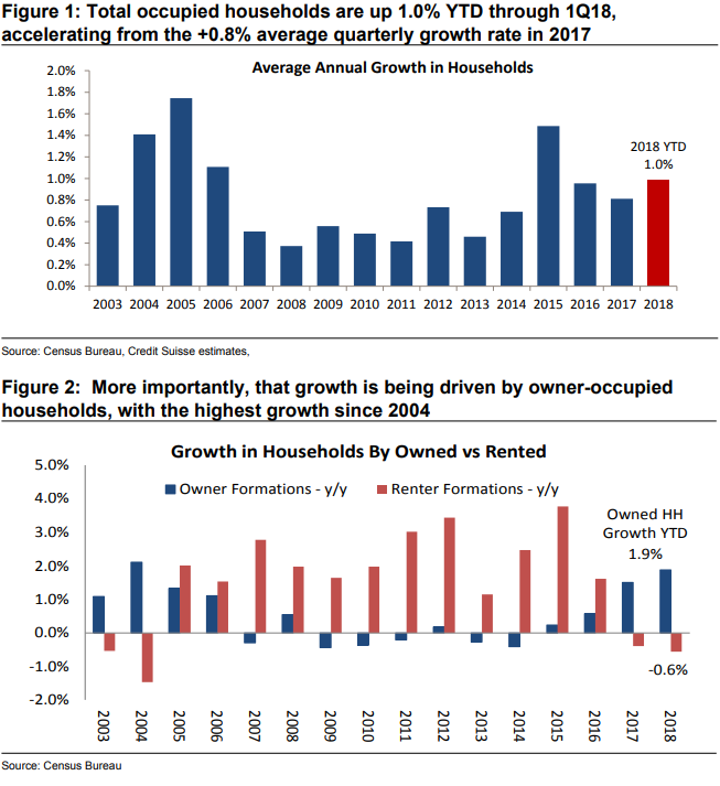 People want homes. Source: Credit Suisse