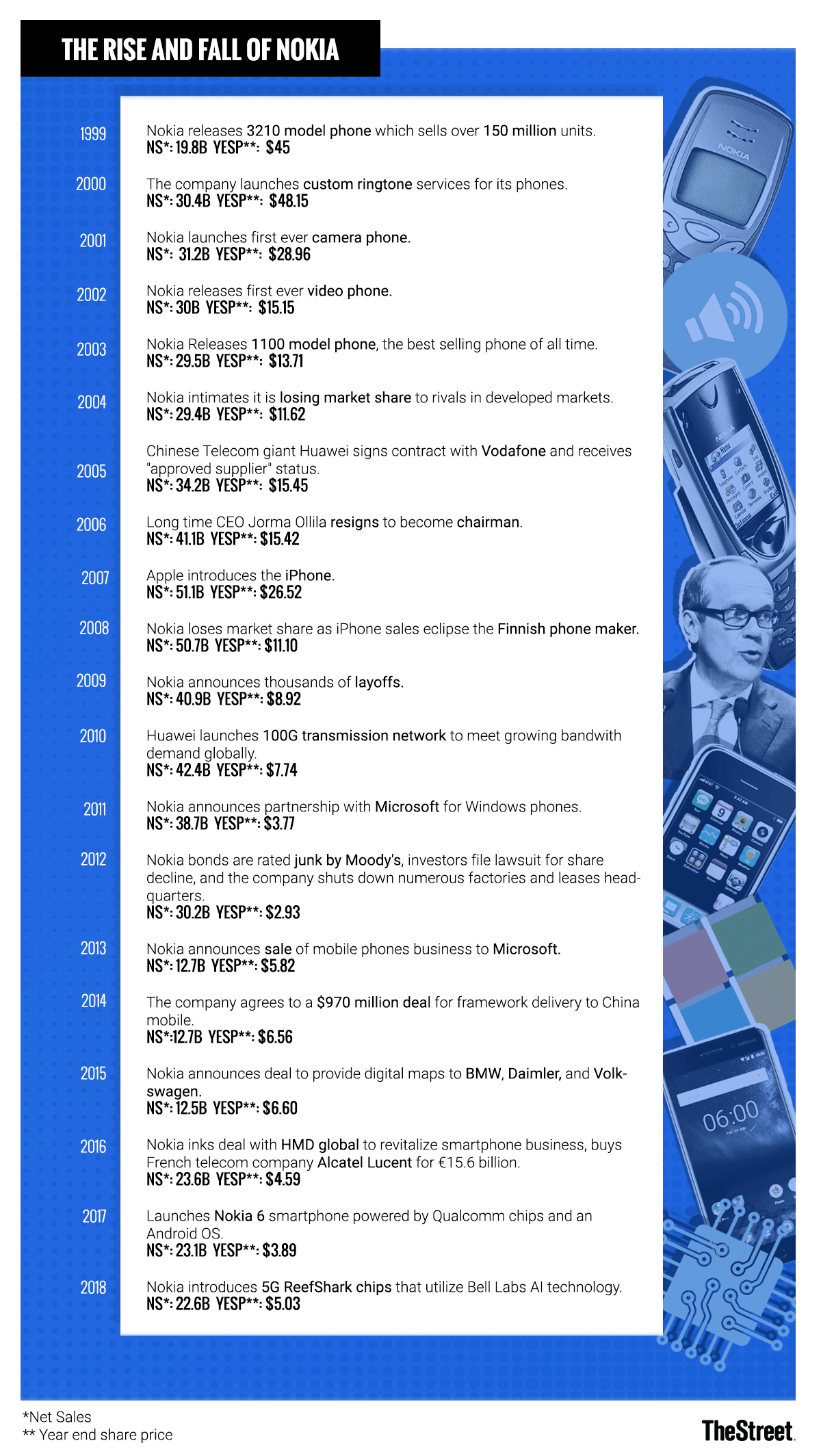 Chart of the Day: A Timeline of Nokia's Rise and Fall