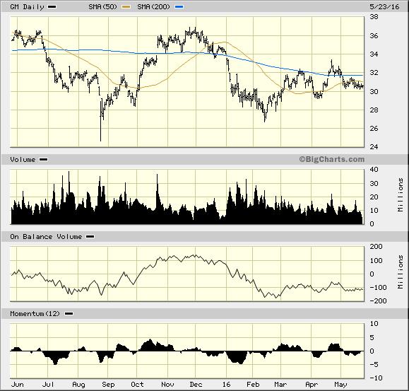 These 3 Warren Buffett Dividend Stocks Are Heading Lower
