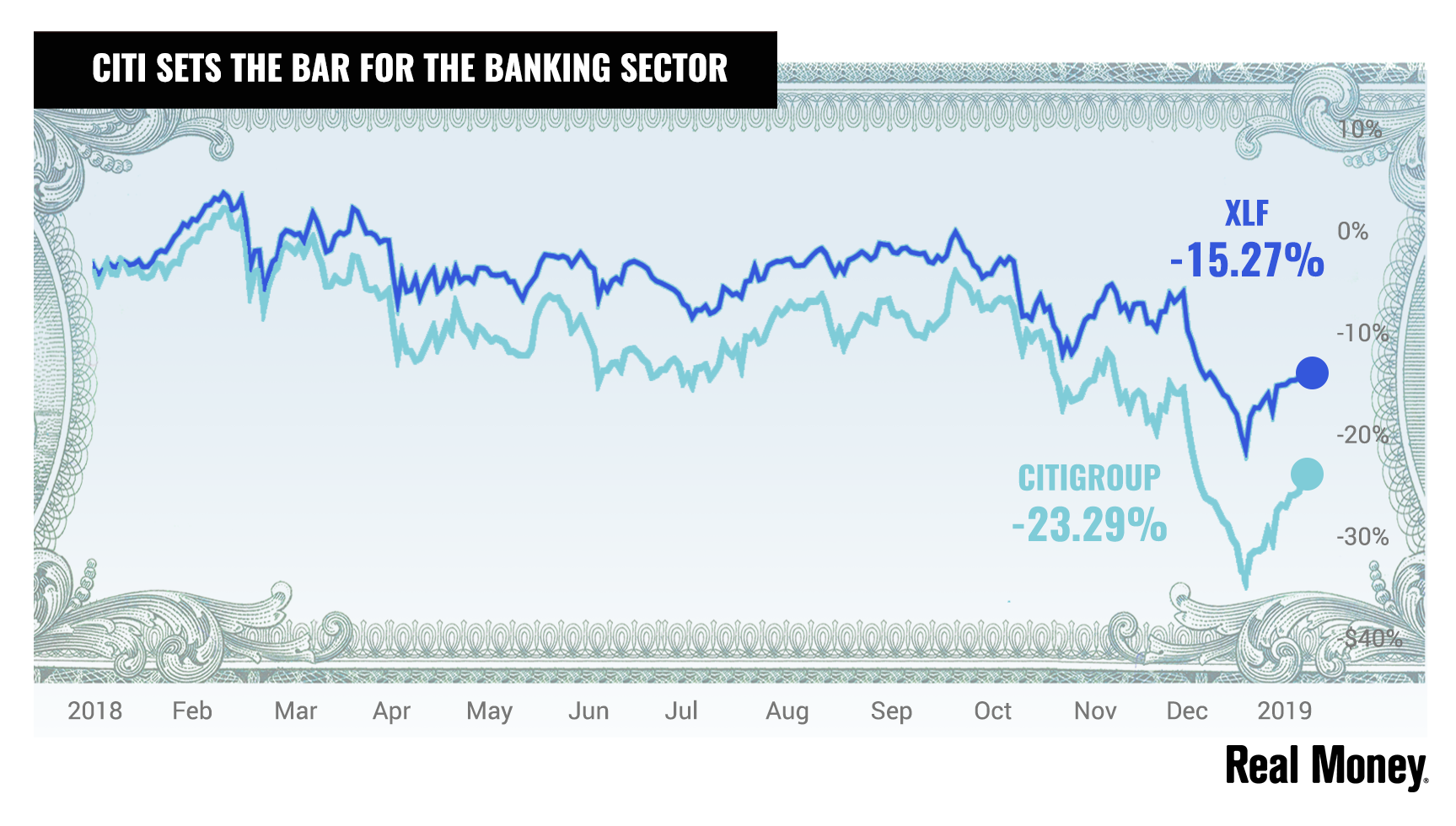 Real Money Report Card: Big Week for Bank Earnings - RealMoney