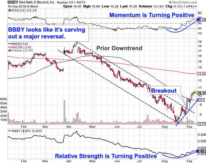 Bed Bath & Beyond's Breakout Points to More Upside in