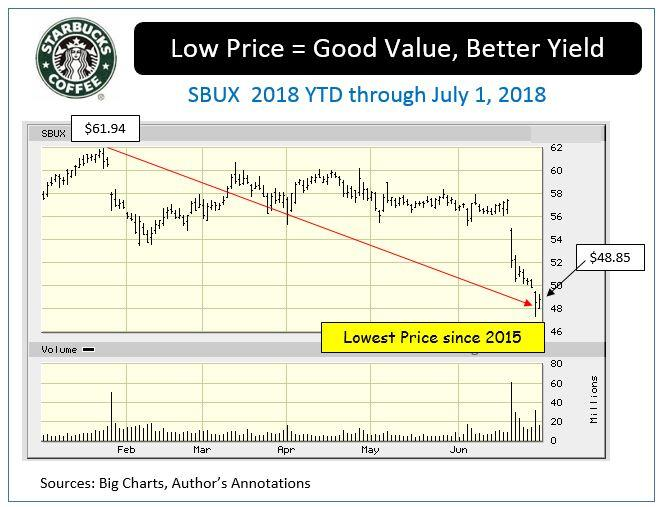 Sbux Stock Quote | Investors Should Wake Up And Smell The Value In Starbucks Realmoney