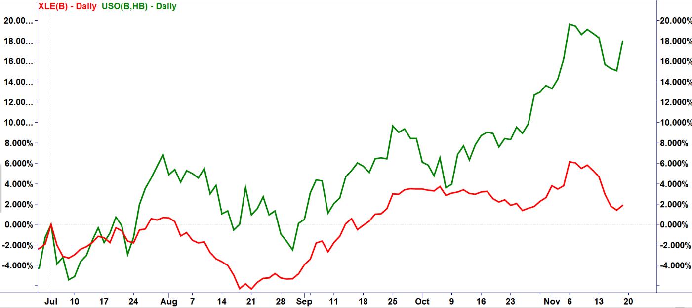 Crude Reality Theres A Reason Exxon And Other Oil Stocks Are
