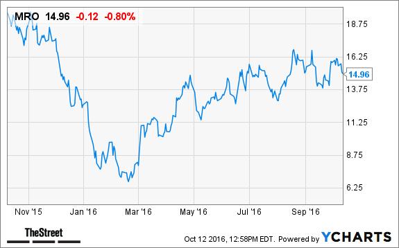 Marathon Oil Mro Stock Down On Lower Oil Prices Thestreet