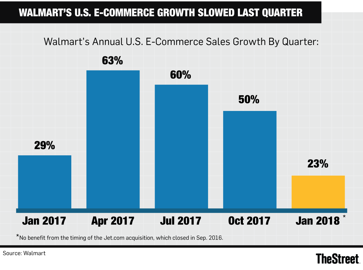 fiscal 2019 us e commerce sales growth will be around 40 though some doubt walmarts ability to hit this target in light of the january quarter