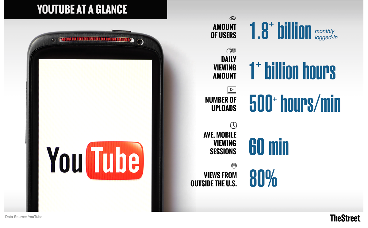 How Much Could Google's YouTube Be Worth? Try More Than $100