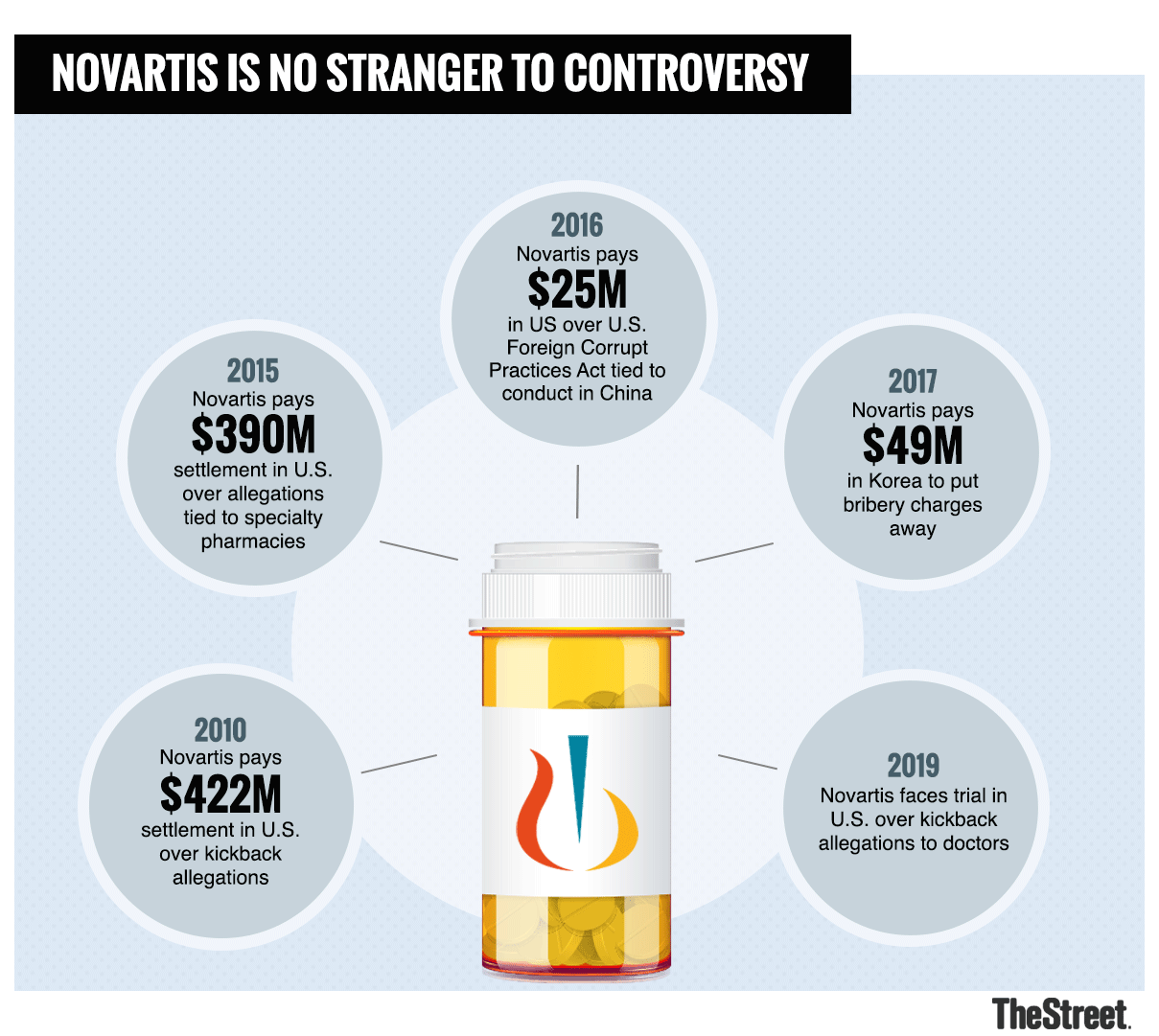 Novartis Now Is Subject To Michael Cohen Related Probes On 2