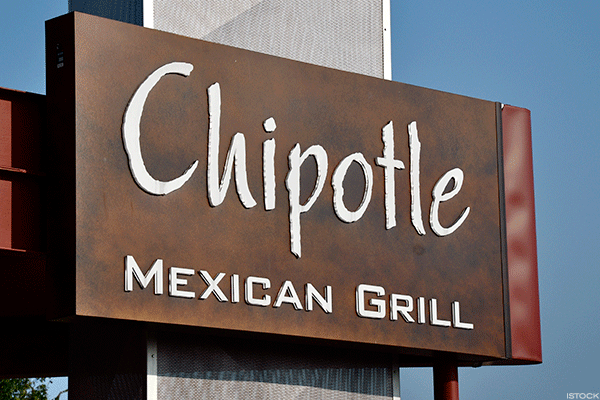Chipotle, Home Depot, Wynn: Three Head-and-Shoulders Charts