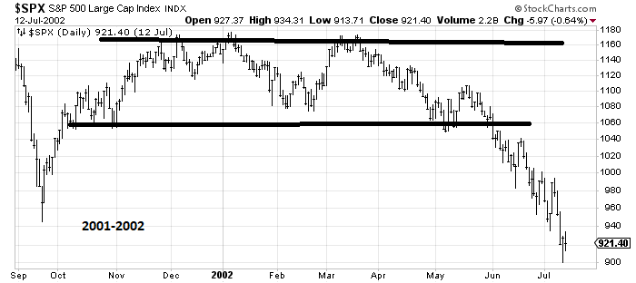 Еще один похожий сценарий S&P500 9-1-1 2001-2002