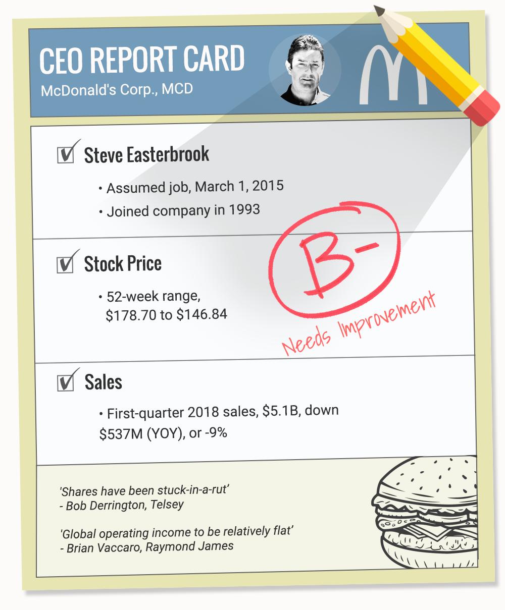 Mcdonalds Shares Dip As Revenue Falls Thestreet