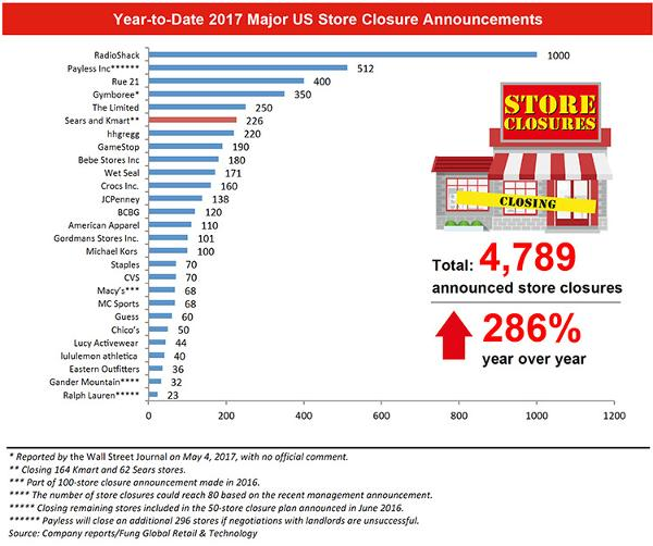 Retail Store Closures Have Skyrocketed 286 This Year Sears SHLD