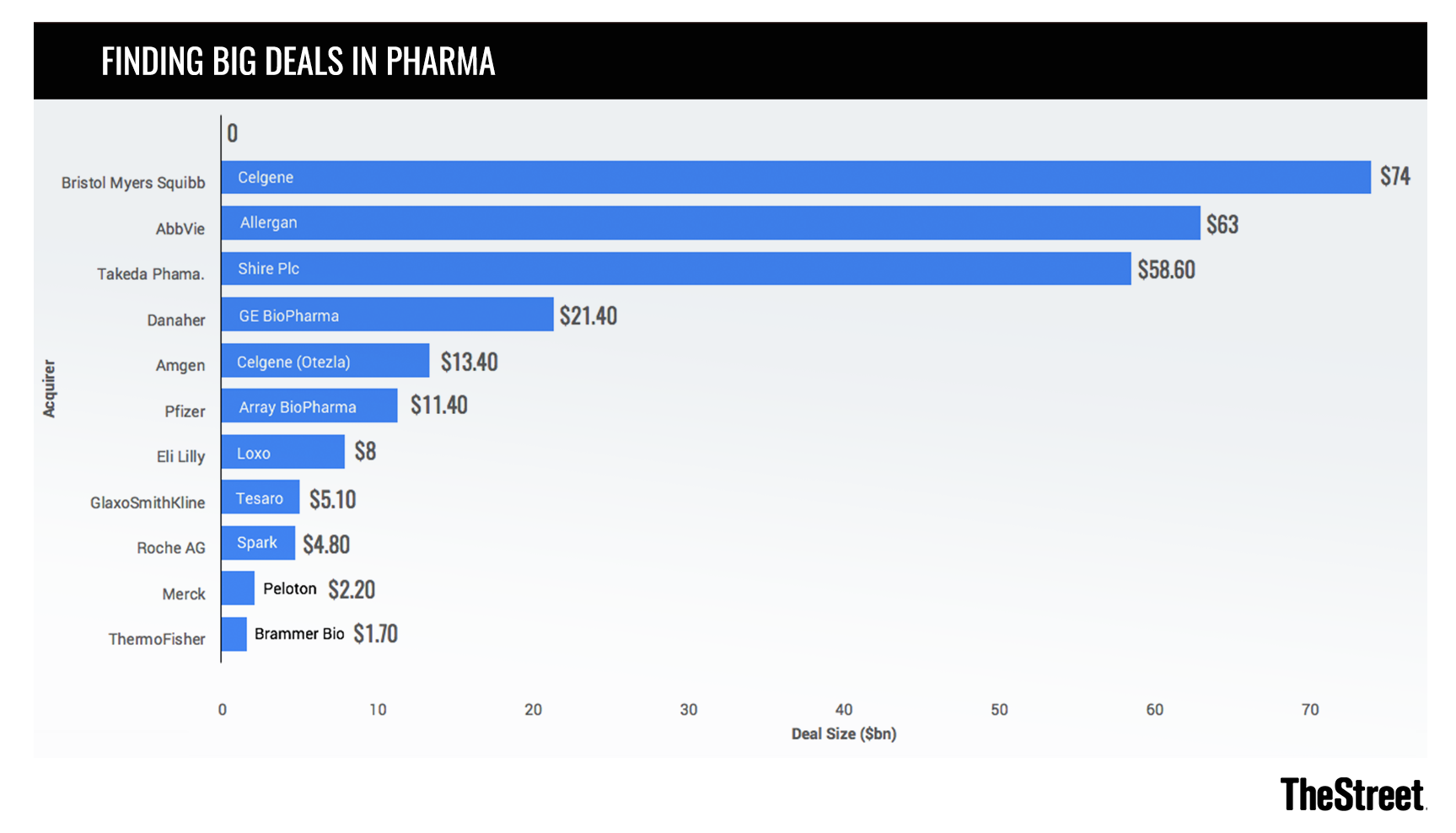 M&A Appetite in Pharma Has Proved Potent: Chart of the Day