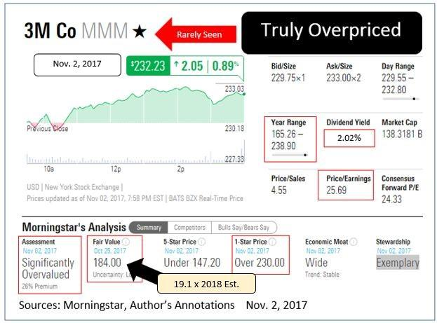 Trade of the week 3m like morningstar sps quantitative evaluation of the shares suggests fair value is under 190 ccuart Image collections
