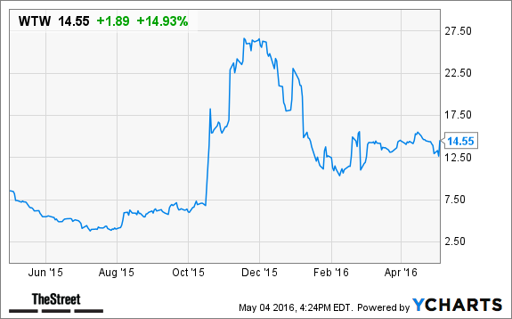 Weight Watchers Wtw Stock Surges In After Hours Trading On Q1
