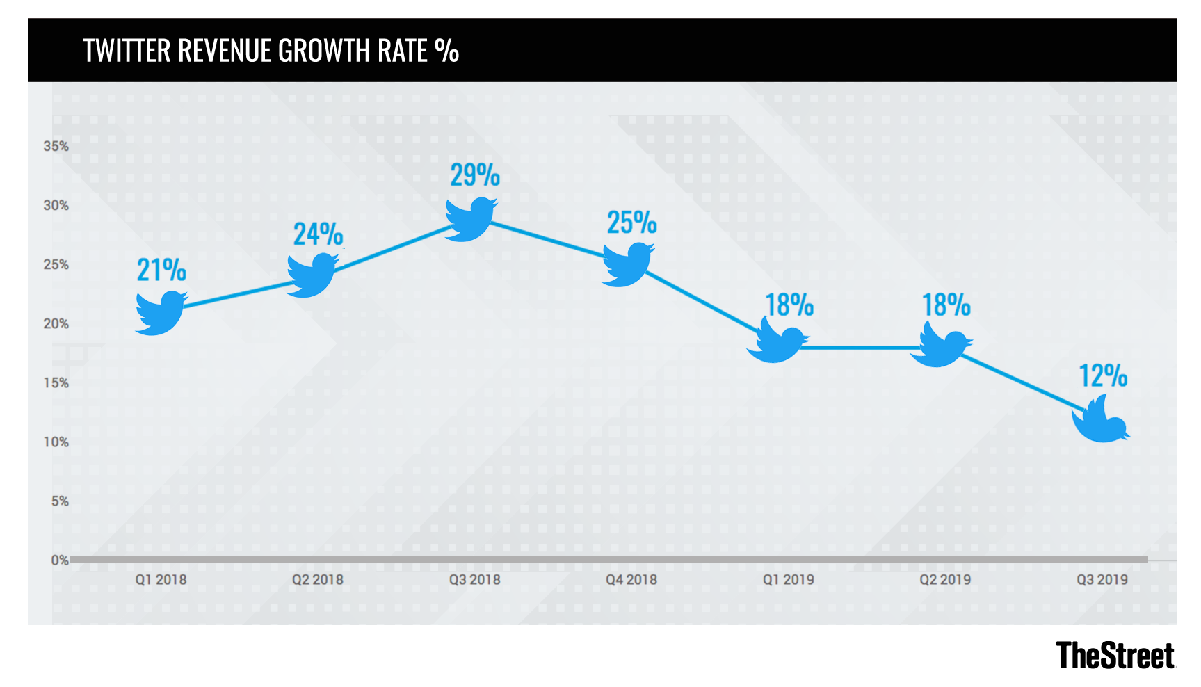 364d72be Twitter's top-line has been growing steadily above 15% for some time. Thus,  its guided Q3 2019 revenue growth rate of 12% could be seen as a disturbing  ...