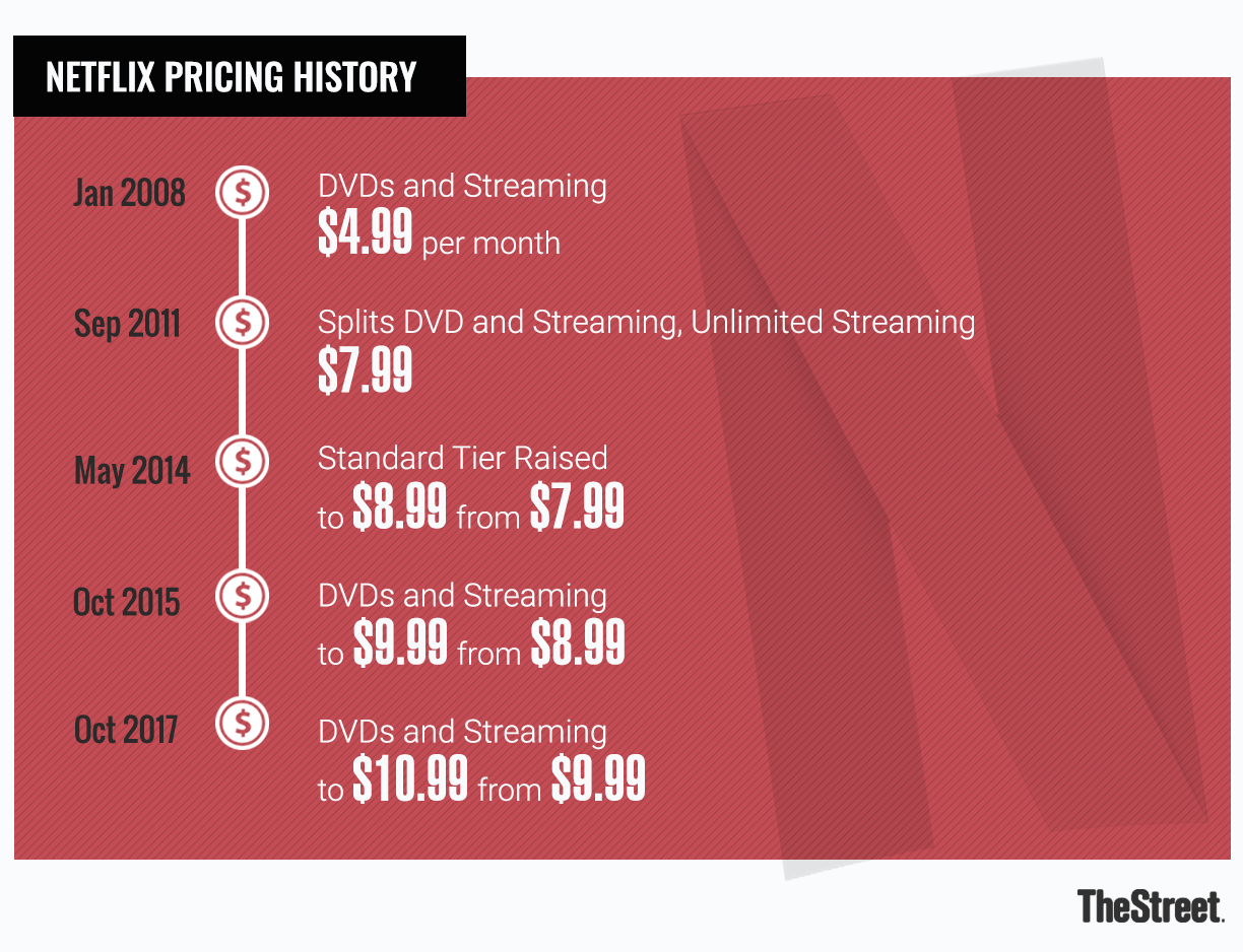 So far, Netflix has only raised prices occasionally and in small increments.