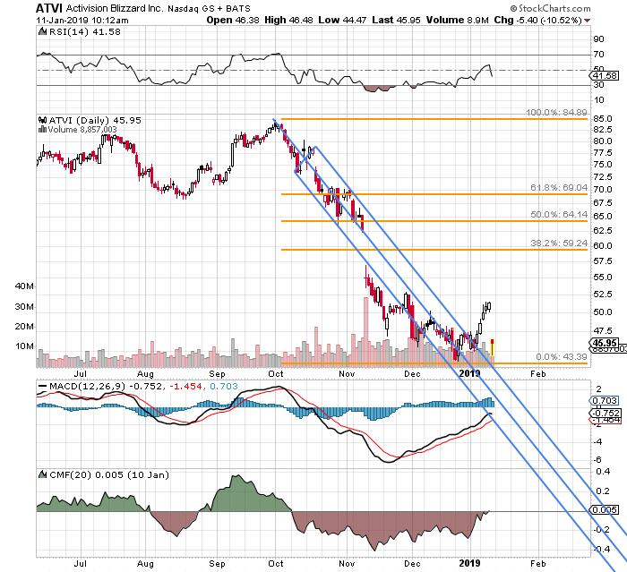 activision stock price drop