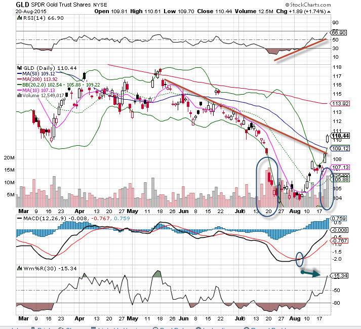 Spdr gold shares gld stock is the chart of the day thestreet