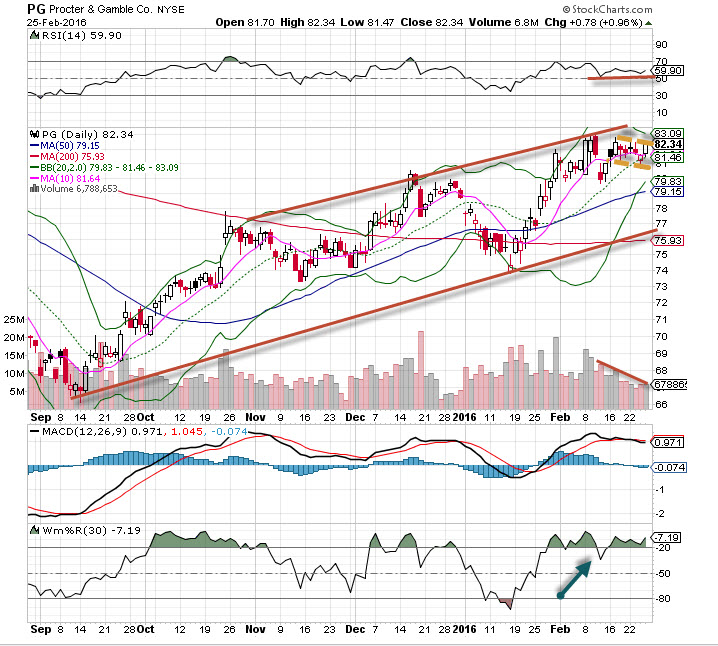 Procter & Gamble (PG) Stock is the 'Chart of the Day