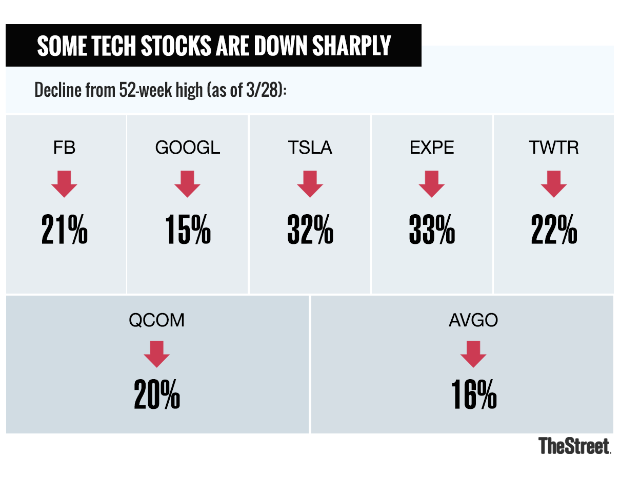 No, the Sky Isn't Falling for Tech Stocks - TheStreet