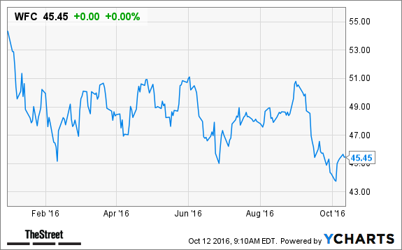Heres Why You Should Buy Wells Fargo Wfc Stock On Any Earnings