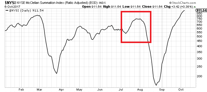 NYSE McClellan Summation Index.