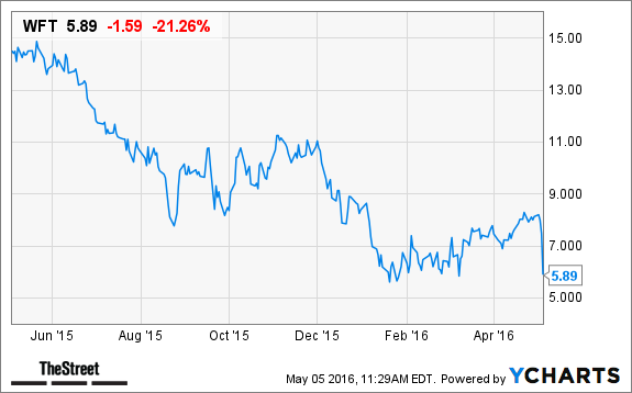 Why Weatherford (WFT) Stock Is Tanking Today - TheStreet