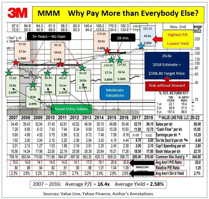 Trade of the Week: 3M - RealMoney