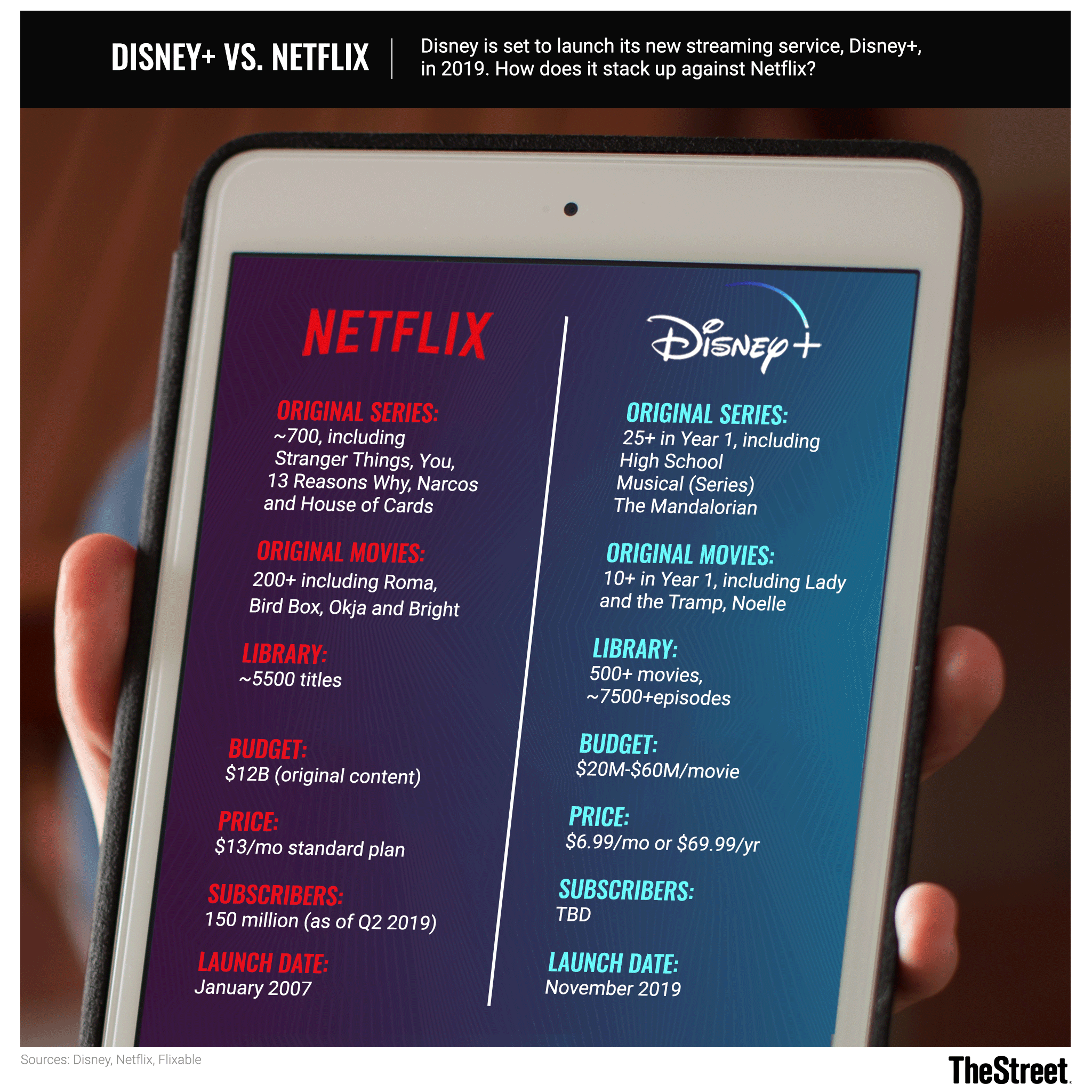 Disney Gets Closer to Taking on Netflix: What to Look for When