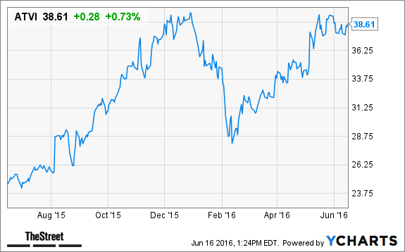 Here's a Reason Why Activision Blizzard (ATVI) Stock is