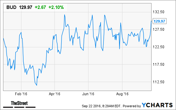 Top 10 Consumer Staples Dividend Stocks For Safe Income Growth