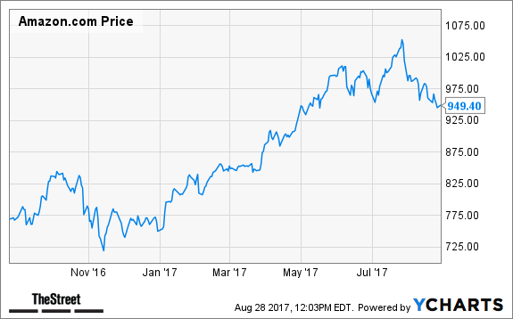 Amazon (AMZN) Shares Have Mysteriously Plunged 10%, and ...