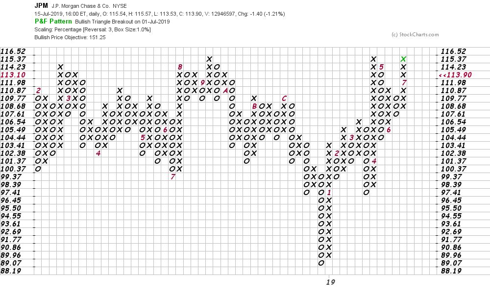 JPMorgan Is Seeing Profit-Taking Tuesday Following Its Q2 Earnings
