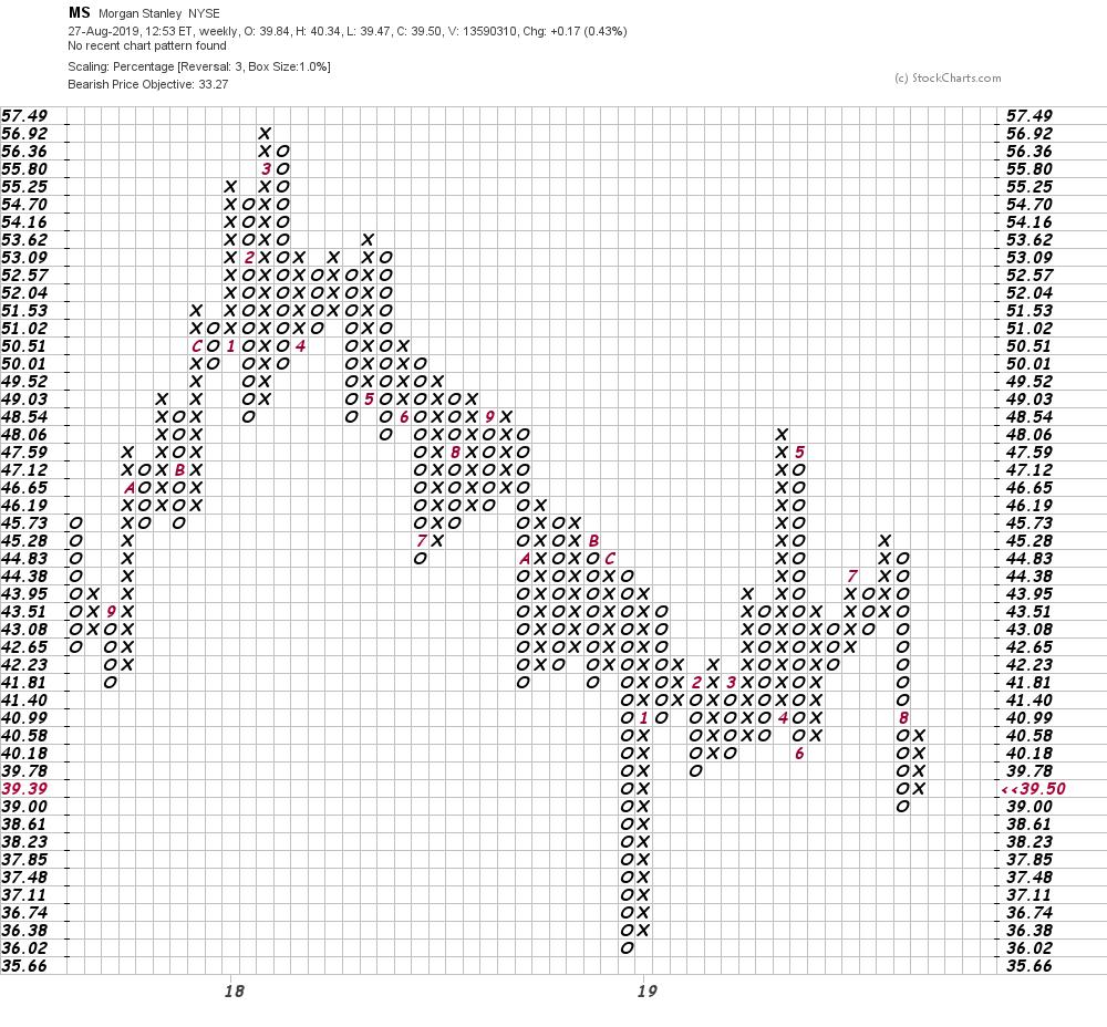 Morgan Stanley Stock Looks Headed Lower - RealMoney