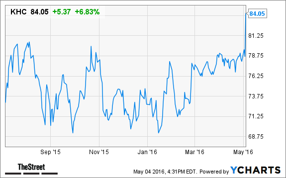 Kraft Heinz Khc Stock Jumps In After Hours Trading On Q1 Earnings