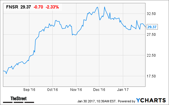 4 Fiber Optic Stocks You Should Consider Buying Cien Fnsr Oclr Lite