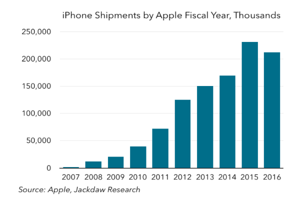 1.2 billion iPhones have been sold since 1997.