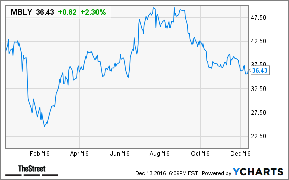 Mobileye Share Price >> Mobileye (MBLY) Will Likely Benefit From Latest Self ...