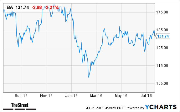 Boeing (BA) Stock Falls in After-Hours, Will Take $2 1B