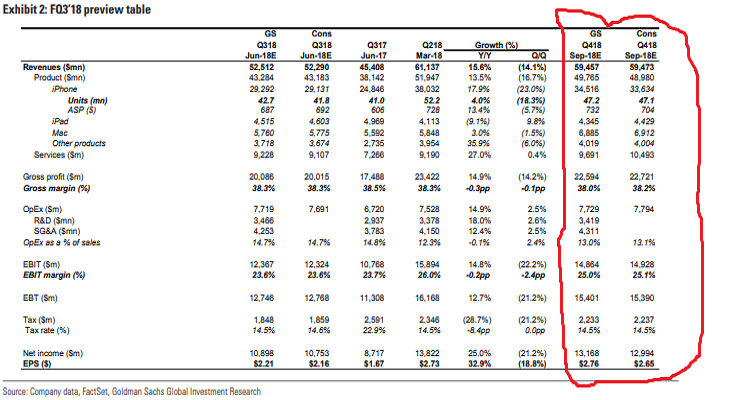 Goldman Sachs Really Doesnt Like Apples Stock Thestreet