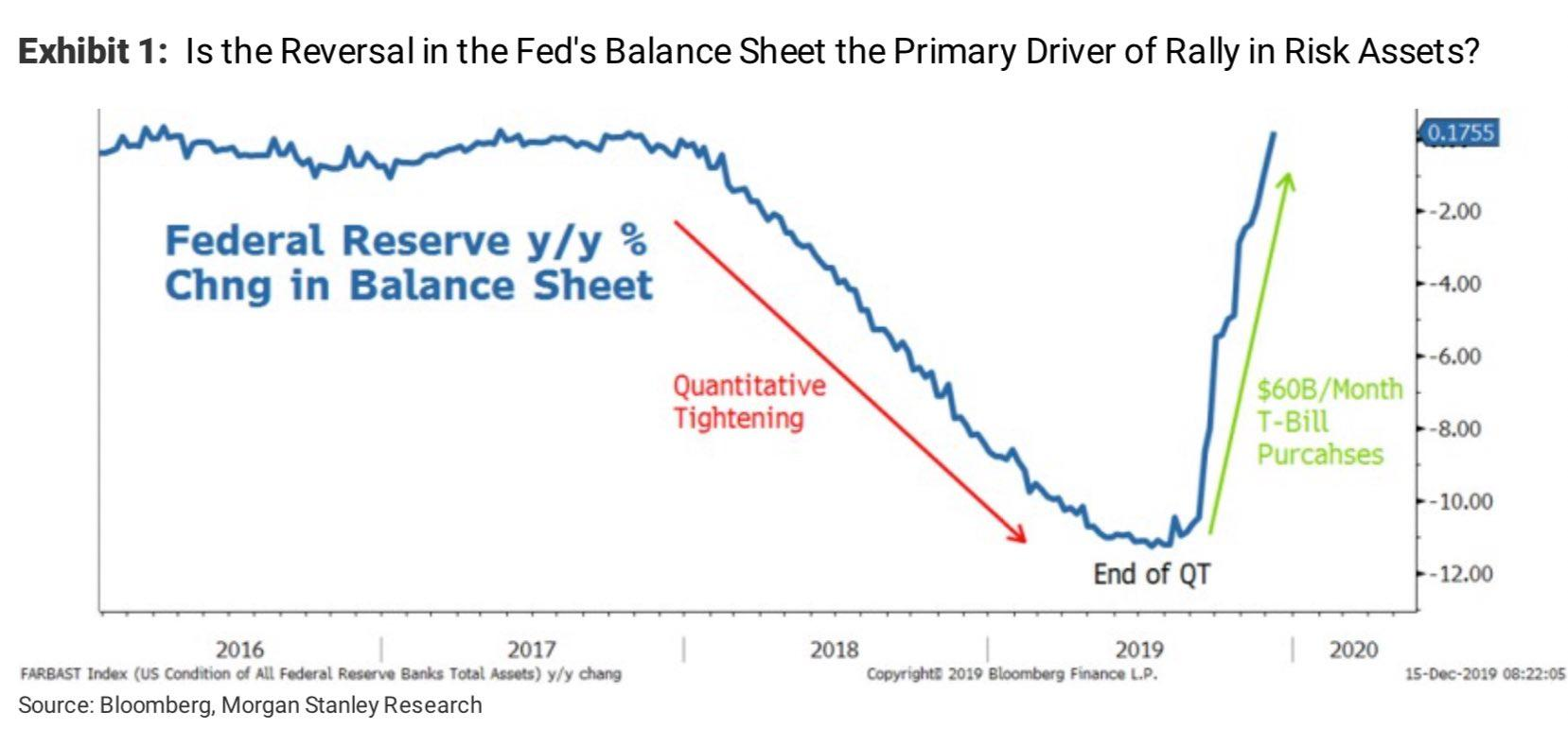 Fed tightening, why you shouldn't be worried - Business ... |Federal Reserve Balance Sheet Duration