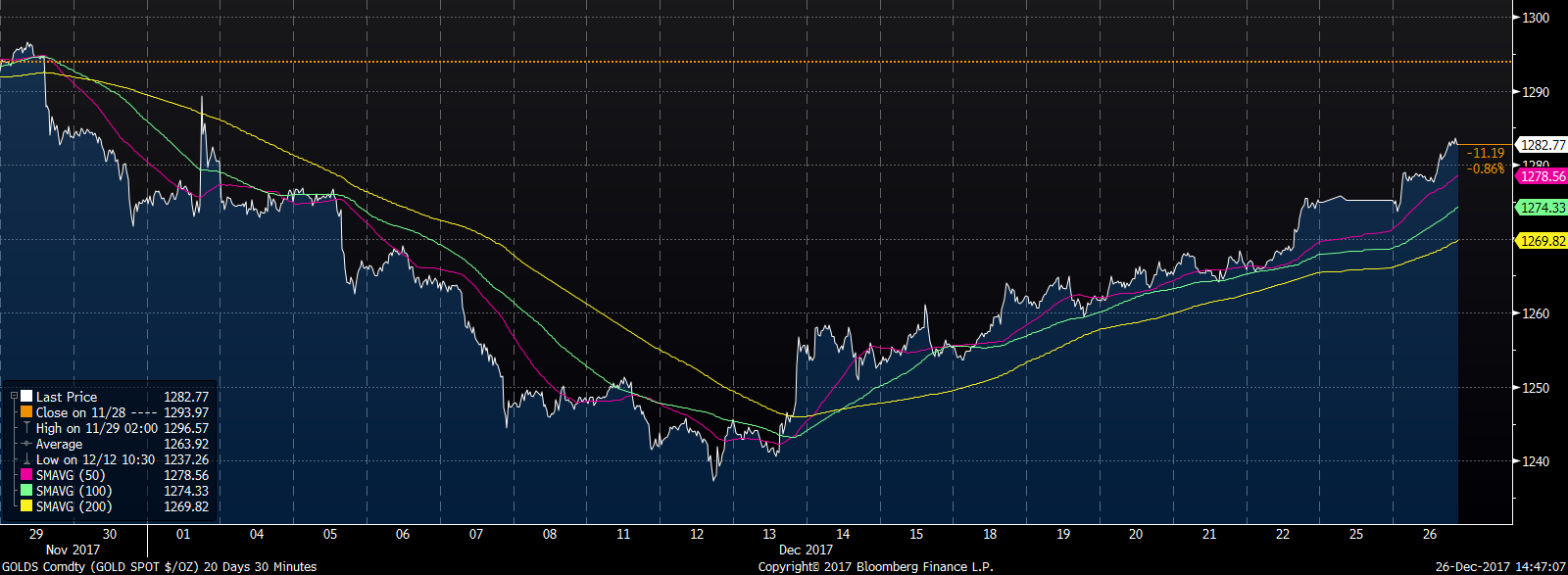 The gold trade is back. Source: Bloomberg