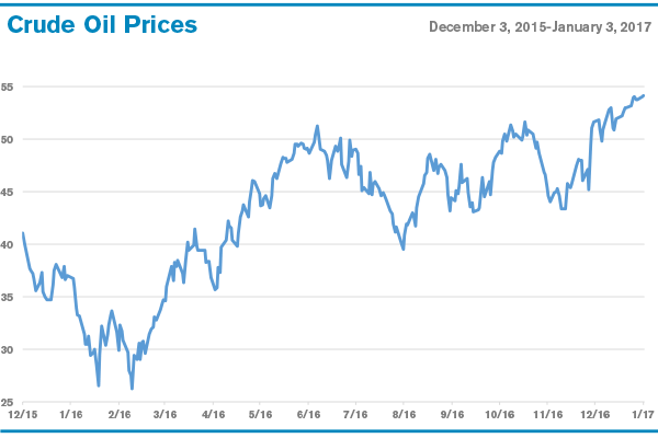 World Oil Prices Push Toward $60 as Brent, WTI Each Add More