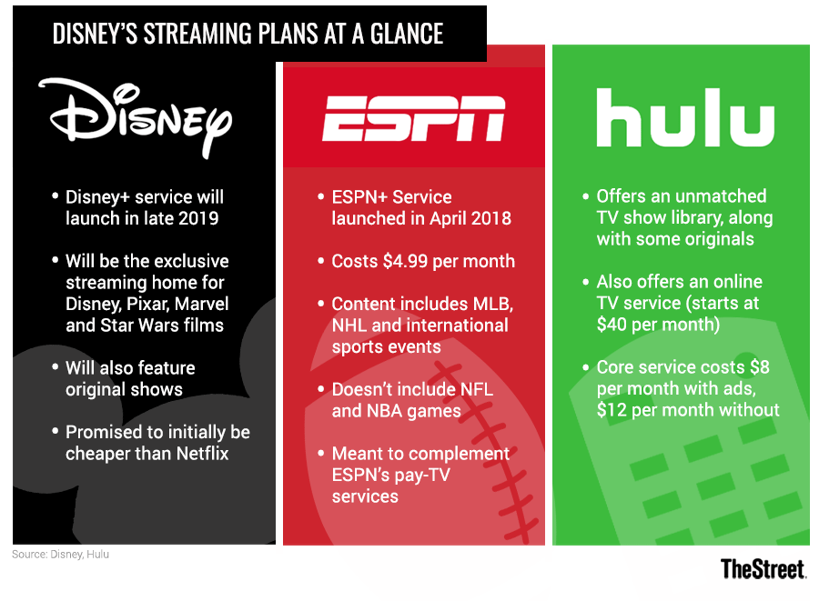 Why Disney's Streaming Strategy Could Work, Even Though it