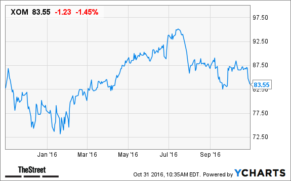 Exxon Mobil (XOM) Stock Lower, Goldman Downgrades - TheStreet