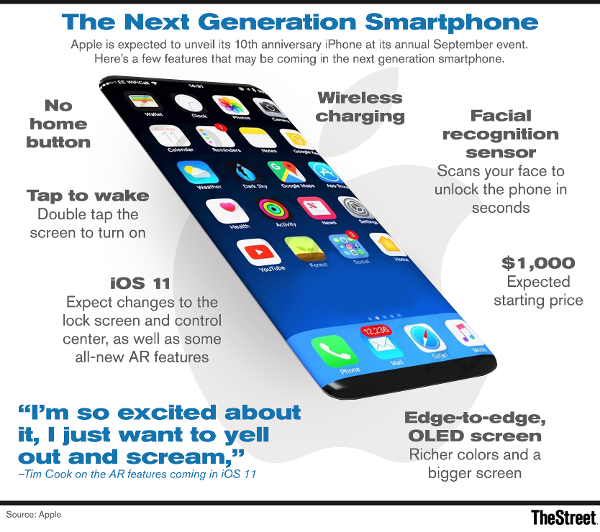 Here comes the new iPhone.