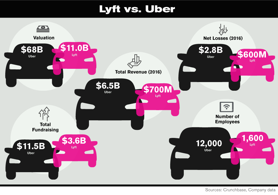 Ubers Self Inflicted Wounds Are Providing An Opening For Lyft