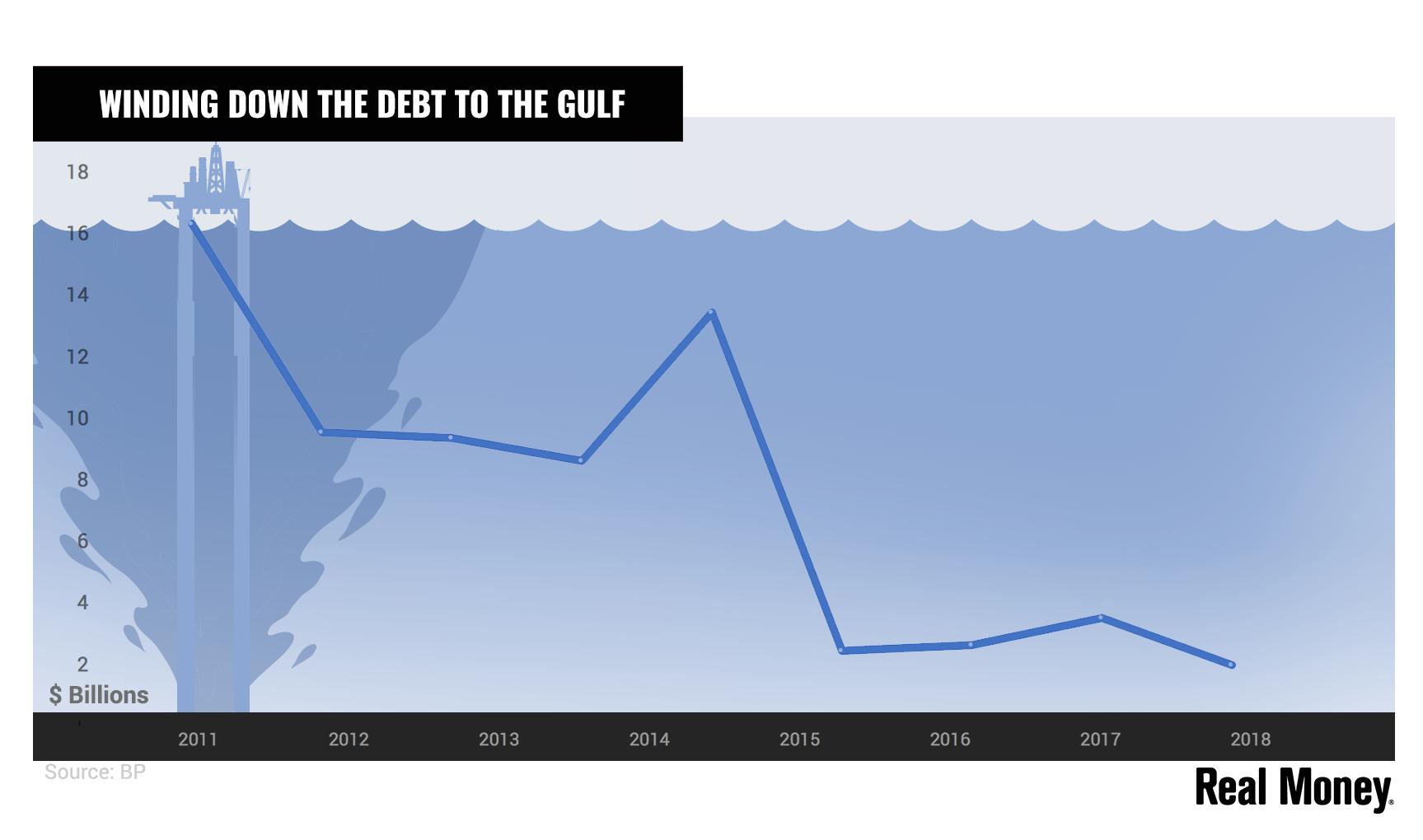 英国石油公司正在逐渐减少基准线债务,但市场仍然保持警惕